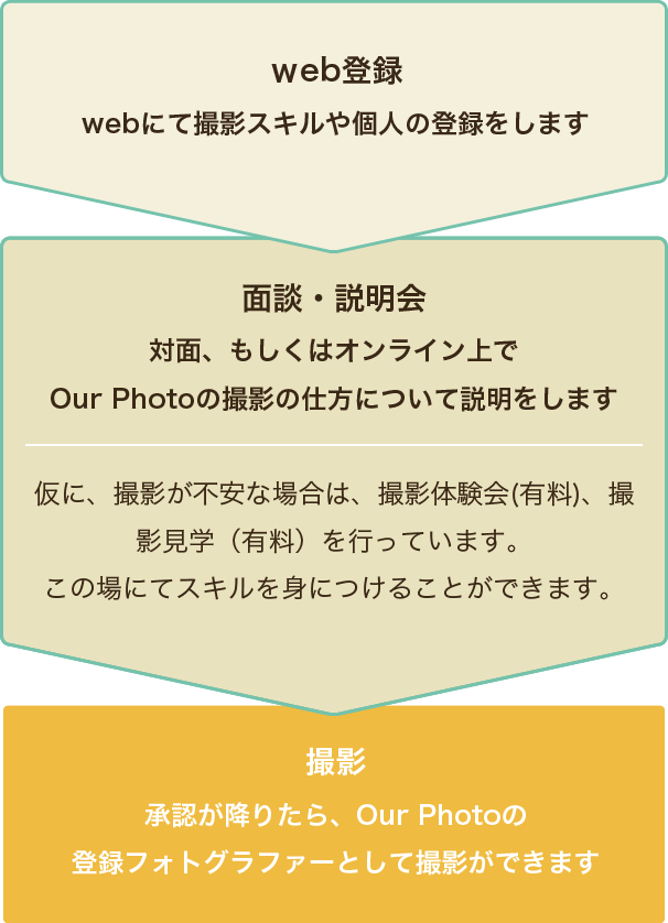 web登録から撮影まで